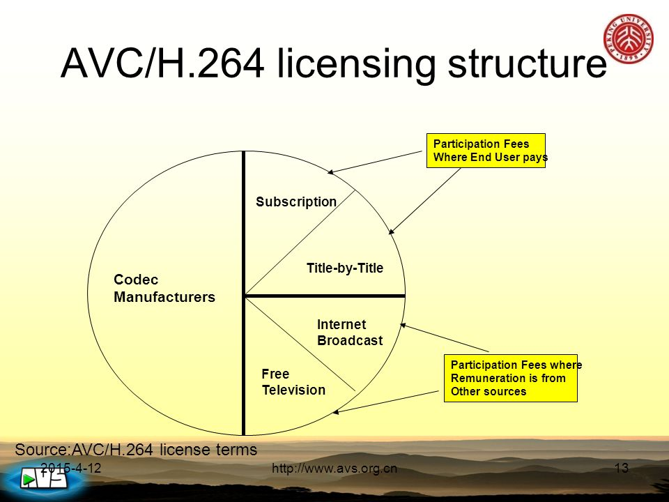 2015-4-12http://www.avs.org.cn13 AVC/H.264 licensing structure Source:AVC/H.264 license terms Codec Manufacturers Subscription Title-by-Title Internet