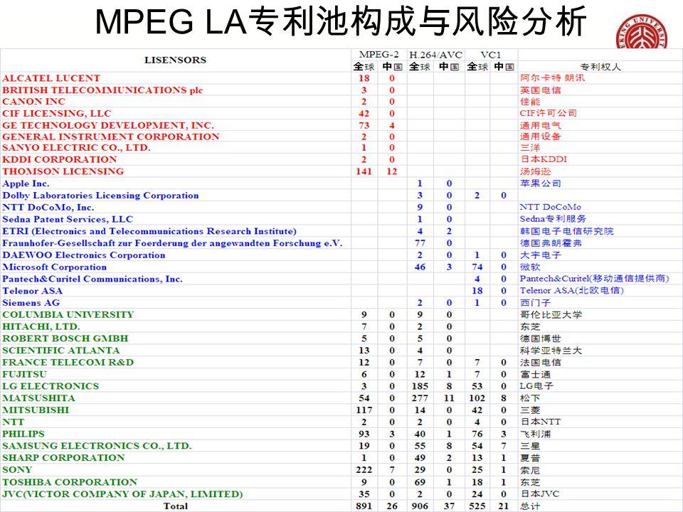 MPEG LA 专利池构成与风险分析