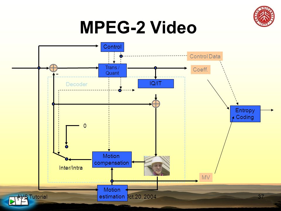 AVS TutorialOct.20, 200437 MPEG-2 Video Entropy Coding IQ/IT Motion compensation Control Data Coeff. MV Inter/Intra Control Decoder Motion estimation