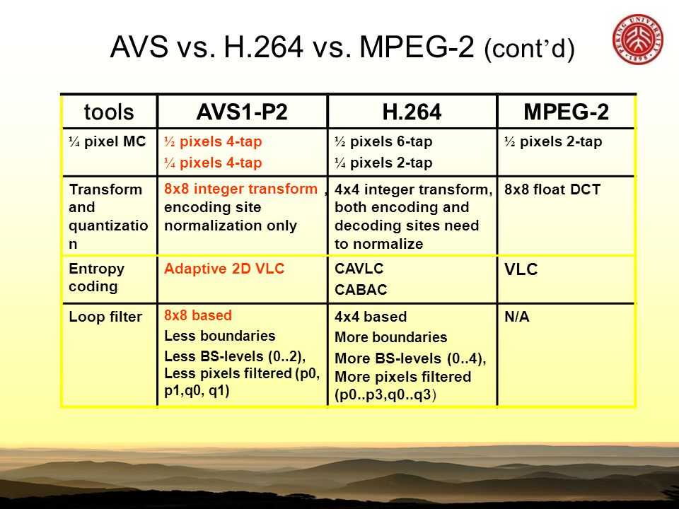 toolsAVS1-P2H.264MPEG-2 ¼ pixel MC ½ pixels 4-tap ¼ pixels 4-tap ½ pixels 6-tap ¼ pixels 2-tap ½ pixels 2-tap Transform and quantizatio n 8x8 integer transform , encoding site normalization only 4x4 integer transform, both encoding and decoding sites need to normalize 8x8 float DCT Entropy coding Adaptive 2D VLCCAVLC CABAC VLC Loop filter 8x8 based Less boundaries Less BS-levels (0..2), Less pixels filtered (p0, p1,q0, q1) 4x4 based More boundaries More BS-levels (0..4), More pixels filtered (p0..p3,q0..q3) N/A AVS vs.