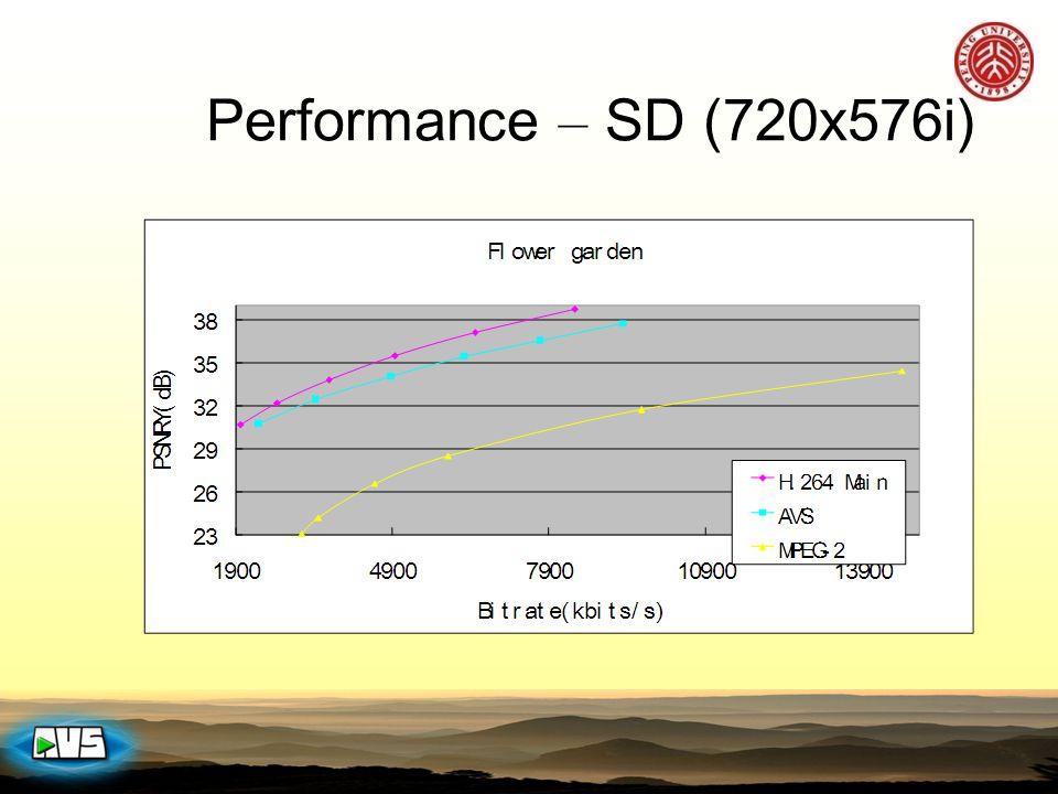 Performance – SD (720x576i)