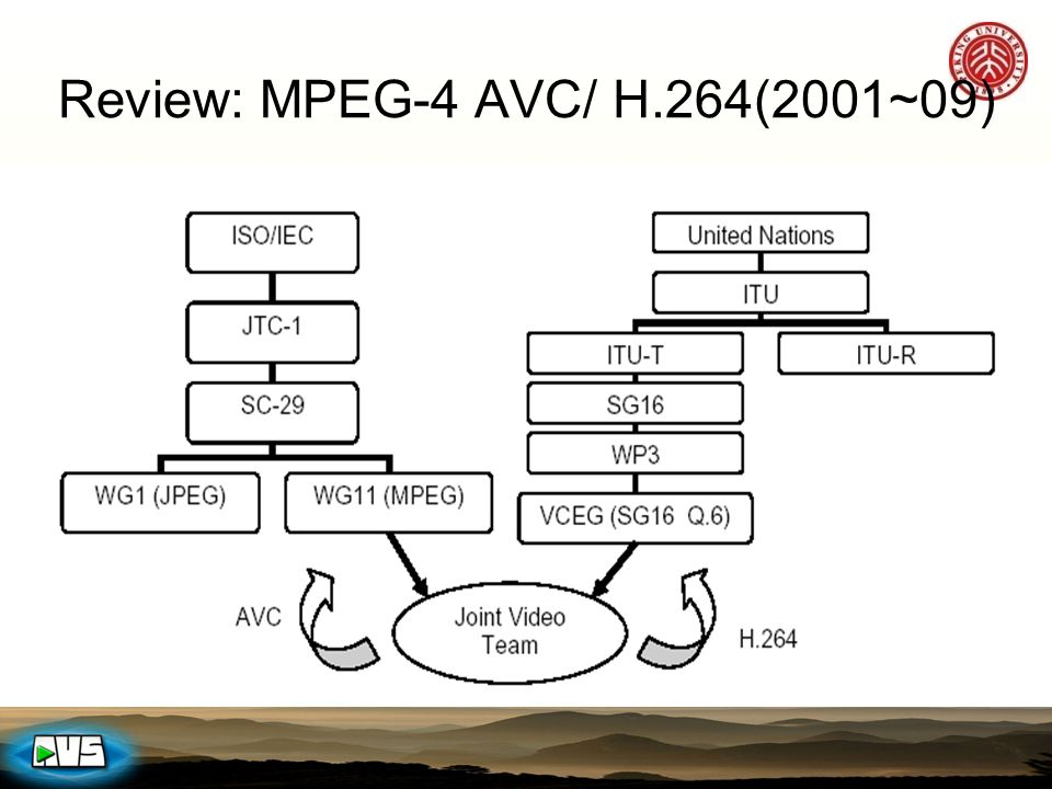 Review: MPEG-4 AVC/ H.264(2001~09)