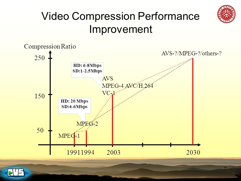 HD: 20 Mbps SD:4-6Mbps HD: 6-8Mbps SD:1-2.5Mbps 7 Video Compression Performance Improvement 1991199420032030 150 250 50 Compression Ratio AVS MPEG-4 A