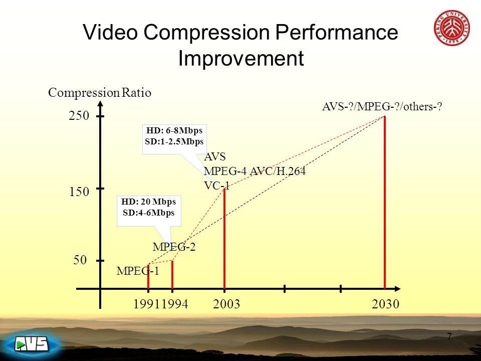 AVS TutorialOct.20, 200438 Entropy Coding IQ/IT Motion compensation Control Data Coeff.