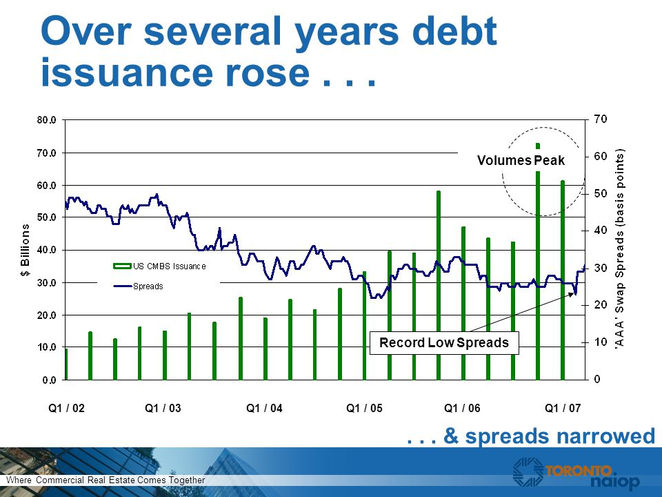Where Commercial Real Estate Comes Together Over several years debt issuance rose......