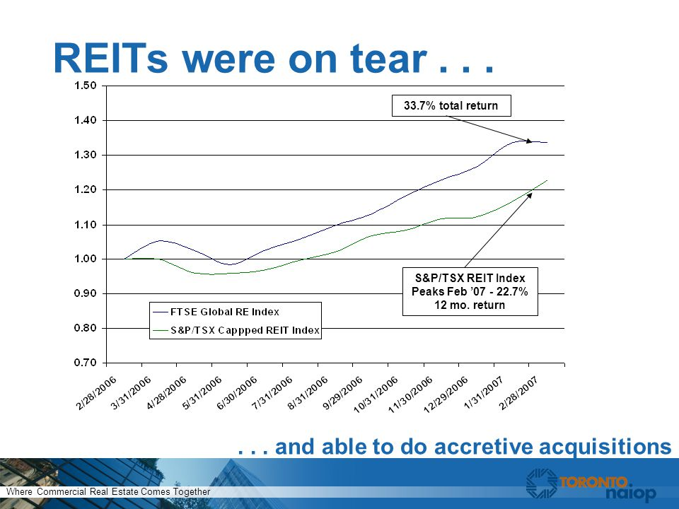 Where Commercial Real Estate Comes Together REITs were on tear......
