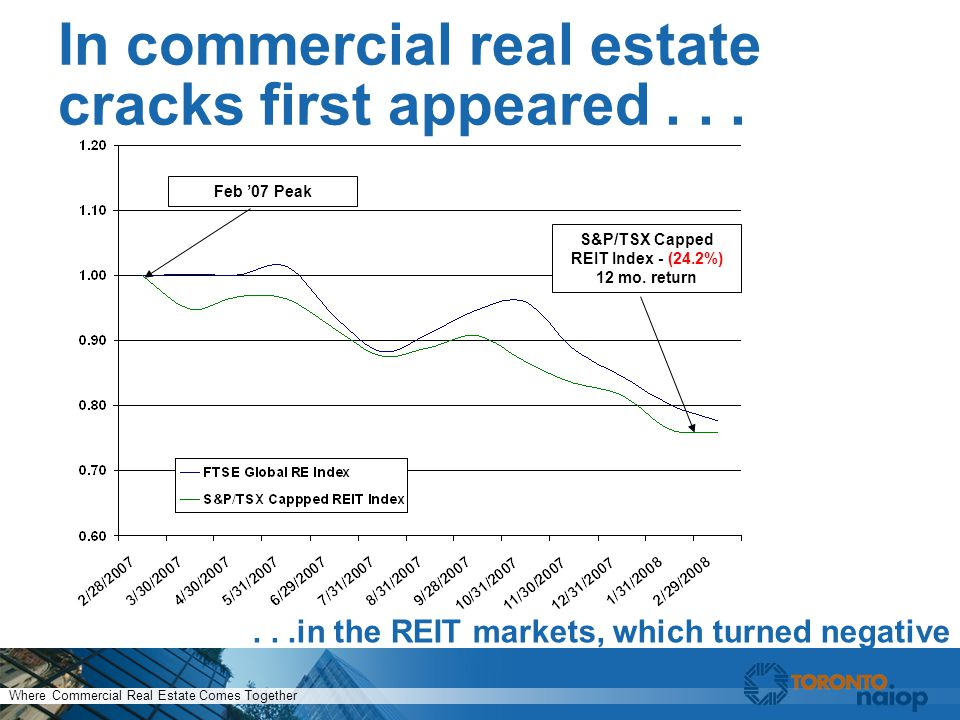 Where Commercial Real Estate Comes Together In commercial real estate cracks first appeared......in the REIT markets, which turned negative S&P/TSX Capped REIT Index - (24.2%) 12 mo.
