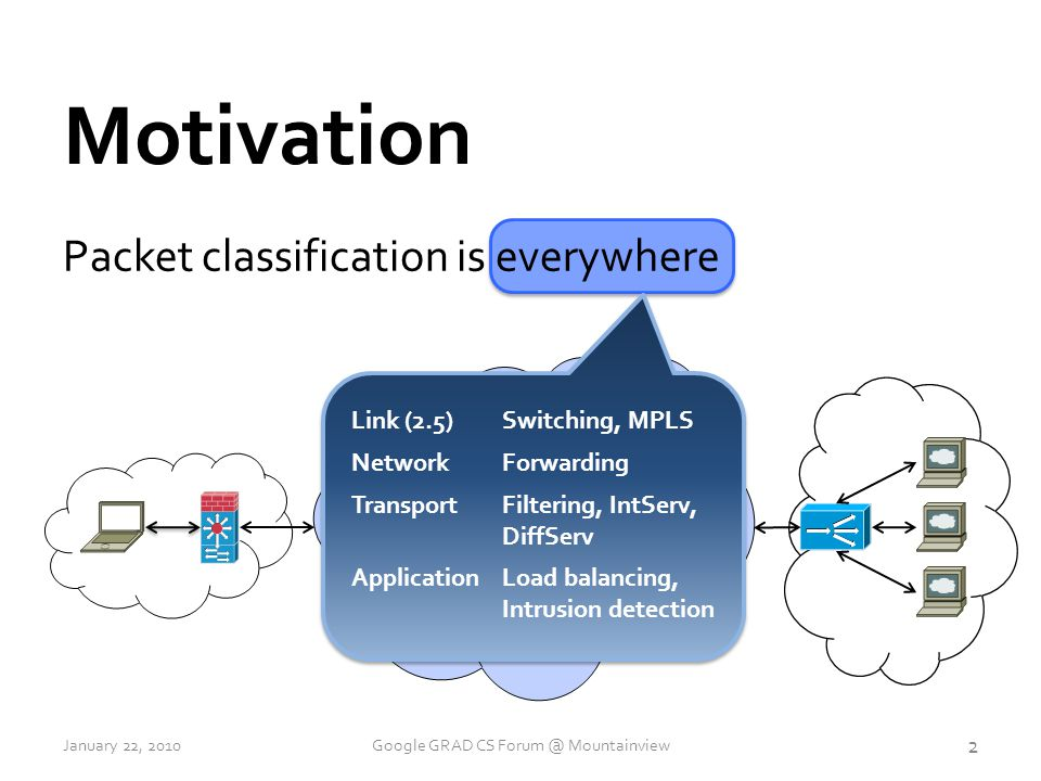 Packet classification is everywhere Motivation INTERNET Link (2.5)Switching, MPLS NetworkForwarding TransportFiltering, IntServ, DiffServ ApplicationLoad balancing, Intrusion detection 2 January 22, 2010Google GRAD CS Forum @ Mountainview