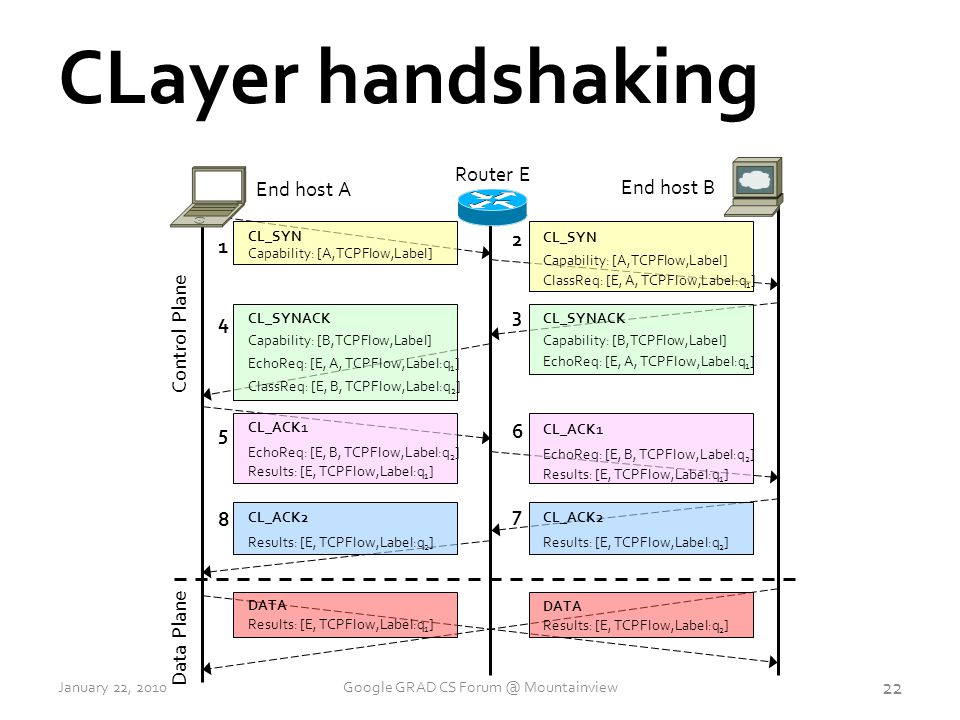 CLayer handshaking End host A Router E Capability: [A,TCPFlow,Label] CL_SYN 1 2 Capability: [A,TCPFlow,Label] CL_SYN ClassReq: [E, A, TCPFlow,Label:q 1 ] 3 Capability: [B,TCPFlow,Label] CL_SYNACK EchoReq: [E, A, TCPFlow,Label:q 1 ] 4 Capability: [B,TCPFlow,Label] CL_SYNACK EchoReq: [E, A, TCPFlow,Label:q 1 ] ClassReq: [E, B, TCPFlow,Label:q 2 ] 5 CL_ACK1 EchoReq: [E, B, TCPFlow,Label:q 2 ] Results: [E, TCPFlow,Label:q 1 ] 6 CL_ACK1 EchoReq: [E, B, TCPFlow,Label:q 2 ] Results: [E, TCPFlow,Label:q 1 ] Data Plane End host B DATA Results: [E, TCPFlow,Label:q 1 ] DATA Results: [E, TCPFlow,Label:q 2 ] 7 CL_ACK2 Results: [E, TCPFlow,Label:q 2 ] 8 CL_ACK2 Results: [E, TCPFlow,Label:q 2 ] Control Plane 22 January 22, 2010Google GRAD CS Forum @ Mountainview