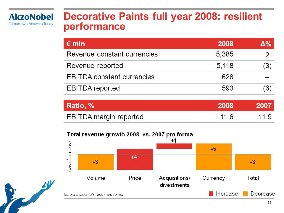 11 Decorative Paints full year 2008: resilient performance Before incidentals; 2007 pro forma € mln2008Δ% Revenue constant currencies5,385 2 Revenue reported5,118 (3) EBITDA constant currencies628 – EBITDA reported593 (6) Ratio, %20082007 EBITDA margin reported11.611.9 IncreaseDecrease