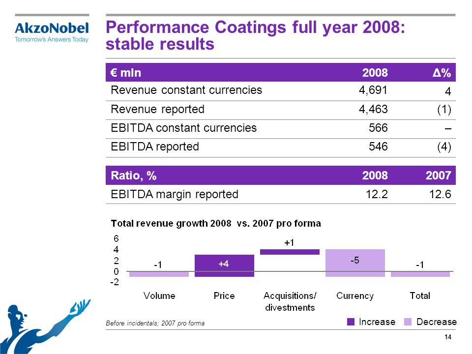 14 Performance Coatings full year 2008: stable results Before incidentals; 2007 pro forma € mln2008Δ% Revenue constant currencies4,691 4 Revenue reported4,463(1) EBITDA constant currencies566– EBITDA reported546(4) Ratio, %20082007 EBITDA margin reported12.212.6 IncreaseDecrease