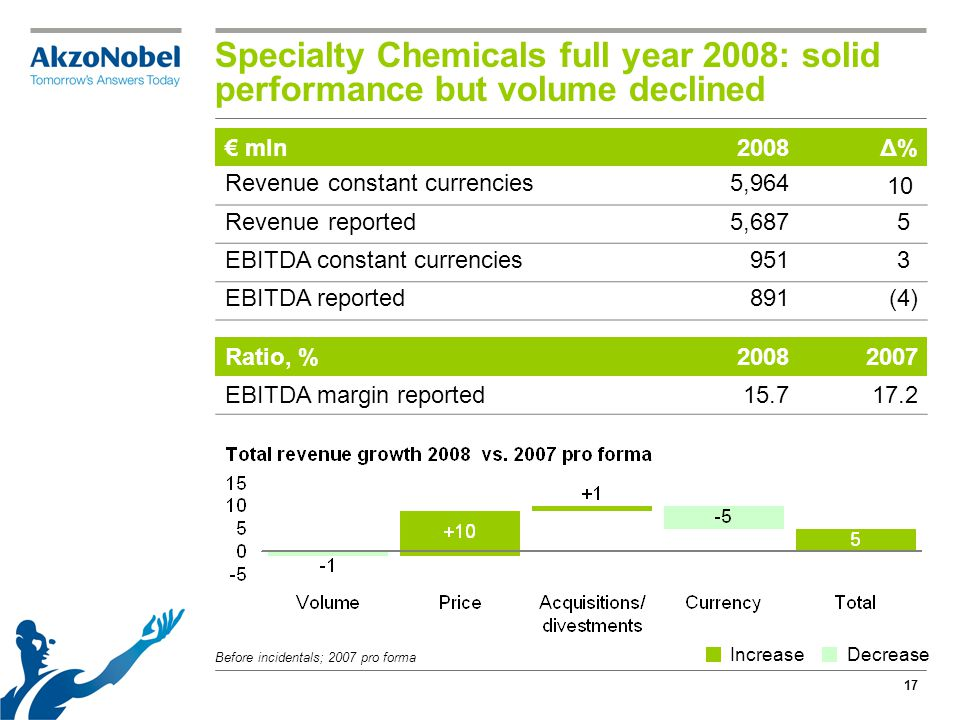 17 Specialty Chemicals full year 2008: solid performance but volume declined Before incidentals; 2007 pro forma € mln2008Δ% Revenue constant currencie