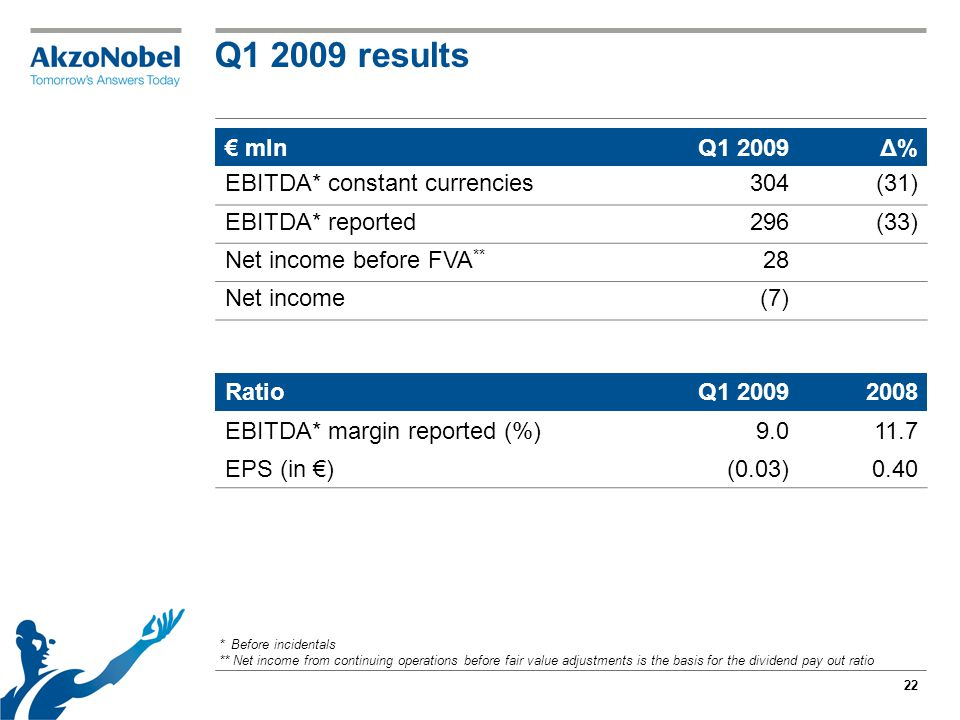22 Q1 2009 results € mlnQ1 2009Δ% EBITDA* constant currencies304 (31) EBITDA* reported296 (33) Net income before FVA ** 28 Net income(7) RatioQ1 20092008 EBITDA* margin reported (%)9.011.7 EPS (in €)(0.03)0.40 * Before incidentals ** Net income from continuing operations before fair value adjustments is the basis for the dividend pay out ratio