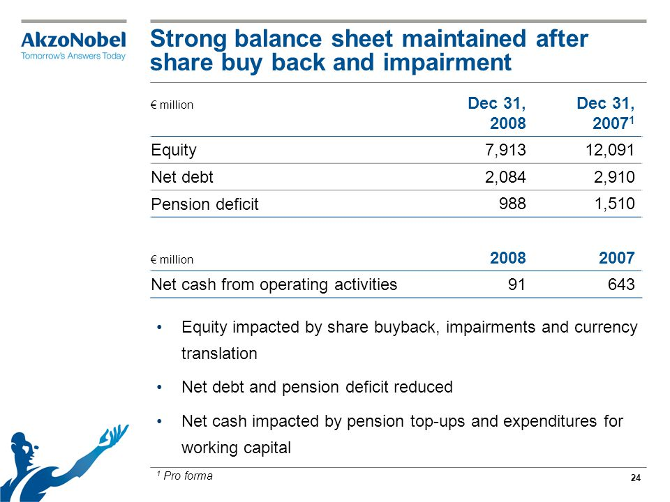 24 Strong balance sheet maintained after share buy back and impairment € million Dec 31, 2008 Dec 31, 2007 1 Equity 7,91312,091 Net debt 2,0842,910 Pe