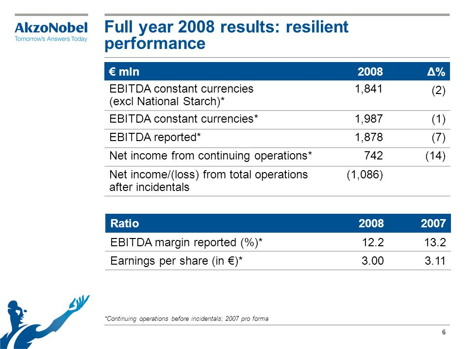 6 Full year 2008 results: resilient performance *Continuing operations before incidentals; 2007 pro forma € mln2008Δ% EBITDA constant currencies (excl