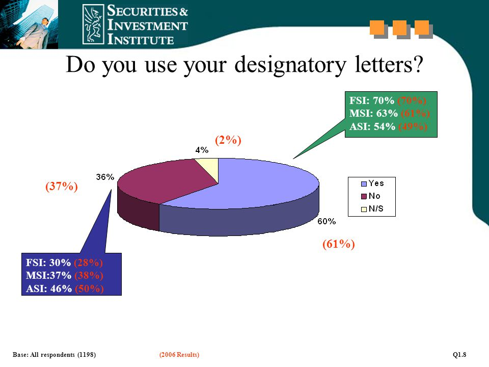 Do you use your designatory letters? Base: All respondents (1198)(2006 Results)Q1.8 FSI: 30% (28%) MSI:37% (38%) ASI: 46% (50%) FSI: 70% (70%) MSI: 63