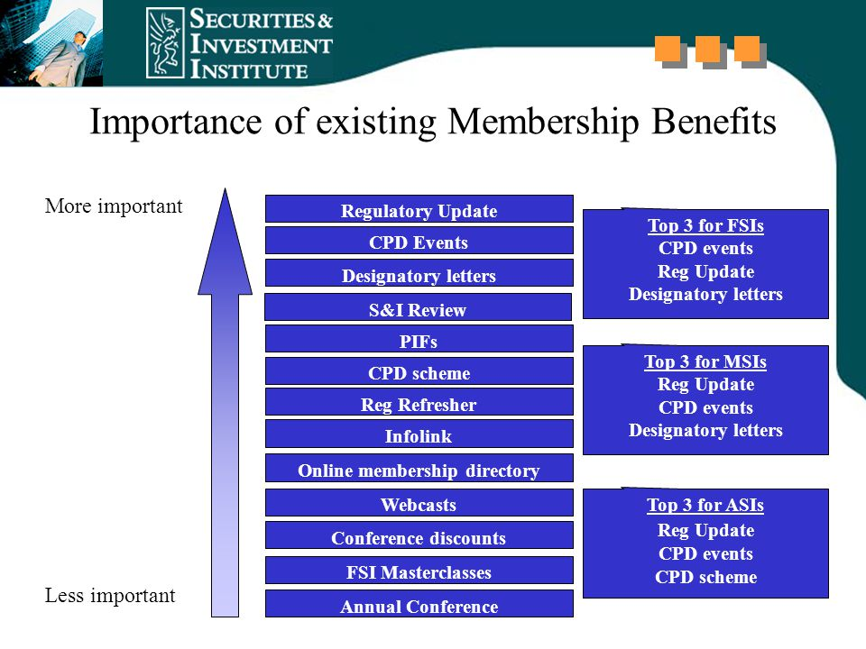 Importance of existing Membership Benefits Regulatory Update CPD Events Designatory letters S&I Review PIFs CPD scheme Reg Refresher Infolink Online m
