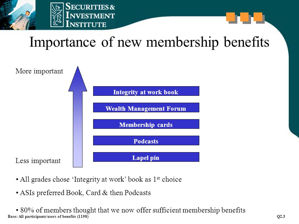 Importance of new membership benefits Integrity at work book Membership cards Wealth Management Forum Podcasts Lapel pin Base: All participants/users