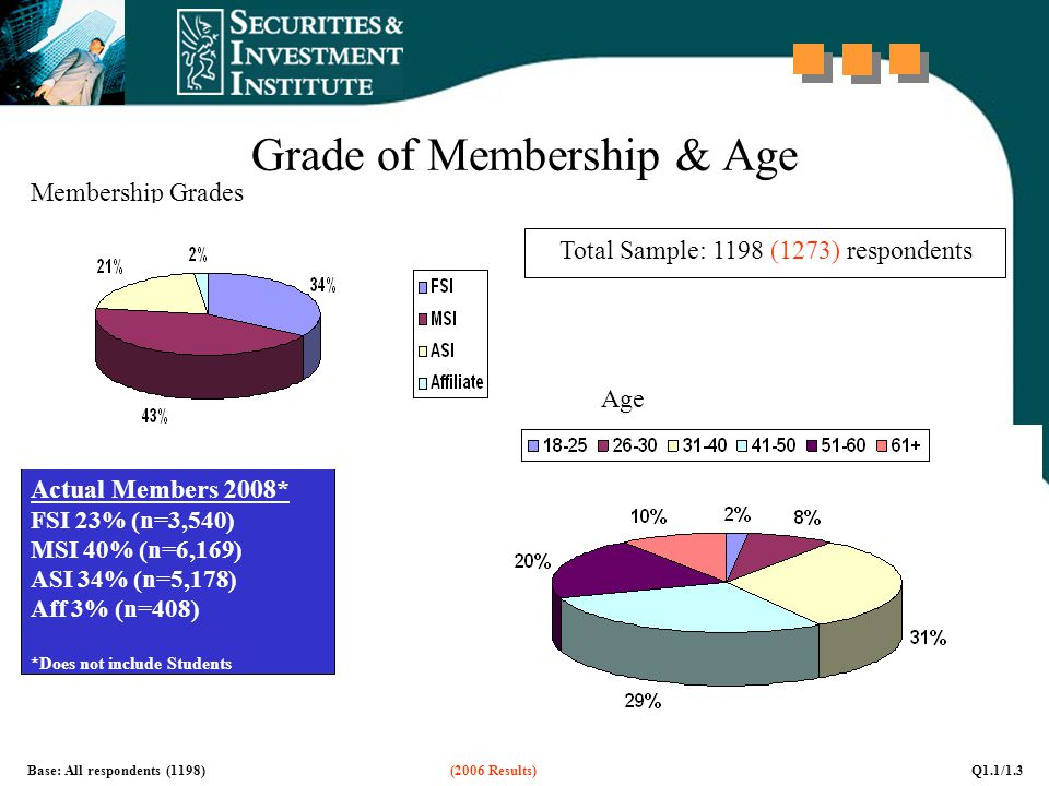 Grade of Membership & Age Base: All respondents (1198) (2006 Results) Q1.1/1.3 Membership Grades Age *DK/No answer = 2% (n=21) Total Sample: 1198 (1273) respondents Actual Members 2008* FSI 23% (n=3,540) MSI 40% (n=6,169) ASI 34% (n=5,178) Aff 3% (n=408) *Does not include Students