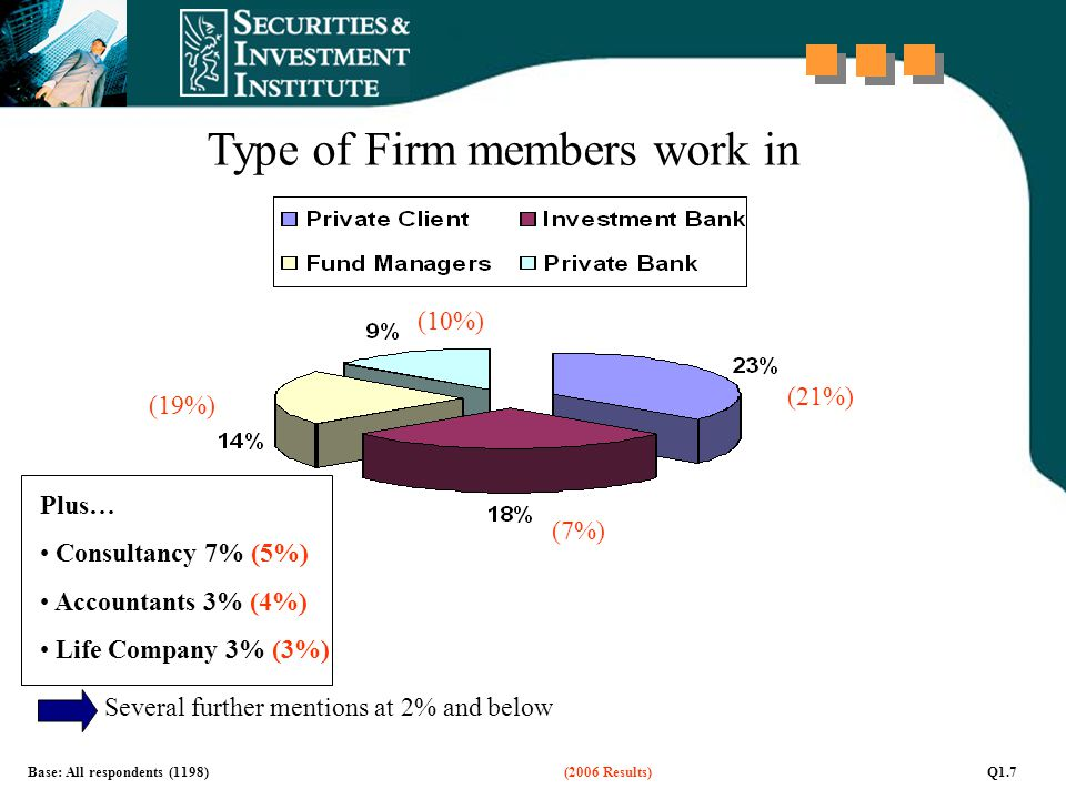 Base: All respondents (1198) (2006 Results) Q1.7 Type of Firm members work in Several further mentions at 2% and below Plus… Consultancy 7% (5%) Accountants 3% (4%) Life Company 3% (3%) (21%) (7%) (19%) (10%)