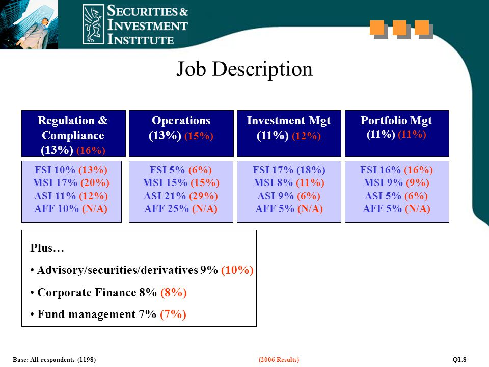 Job Description Regulation & Compliance (13%) (16%) Operations (13%) (15%) FSI 10% (13%) MSI 17% (20%) ASI 11% (12%) AFF 10% (N/A) FSI 5% (6%) MSI 15%