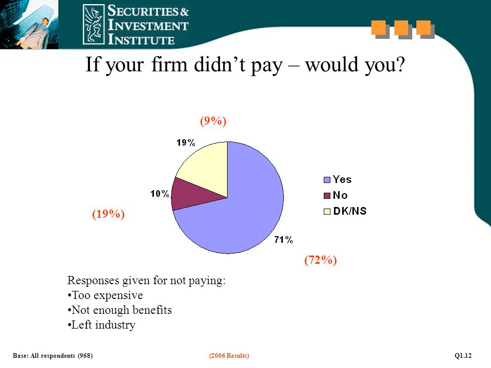 If your firm didn't pay – would you? Base: All respondents (968)(2006 Results)Q1.12 (72%) (19%) (9%) Responses given for not paying: Too expensive Not