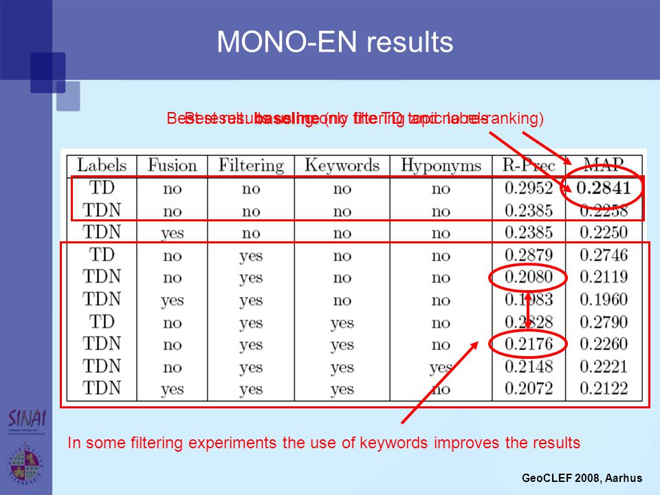MONO-EN results GeoCLEF 2008, Aarhus baseline Best result: baseline (no filtering and no re-ranking) In some filtering experiments the use of keywords improves the results Best results using only the TD topic labels