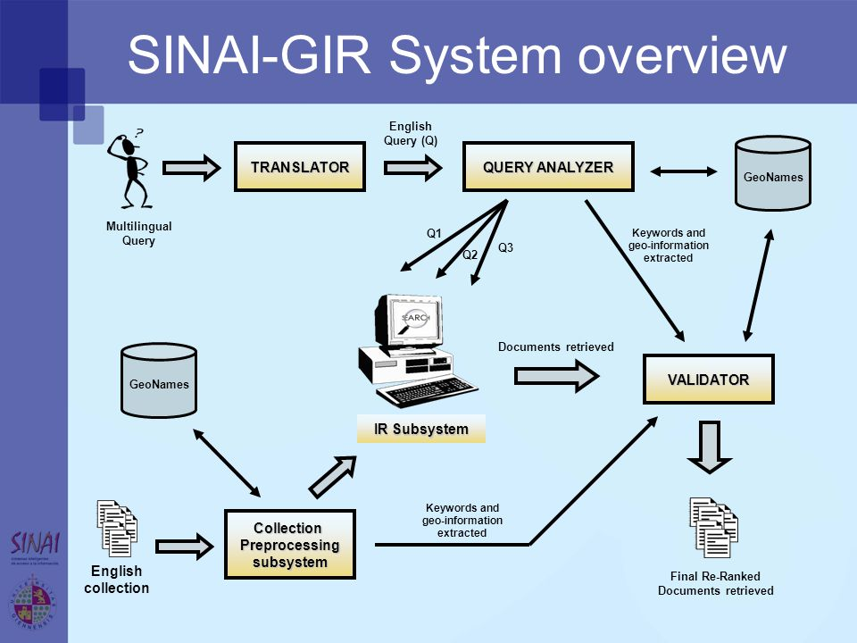 Multilingual Query English collection IR Subsystem GeoNames Final Re-Ranked Documents retrieved TRANSLATOR QUERY ANALYZER English Query (Q) Q1 Q2 Q3 CollectionPreprocessingsubsystem GeoNames VALIDATOR Documents retrieved Keywords and geo-information extracted SINAI-GIR System overview