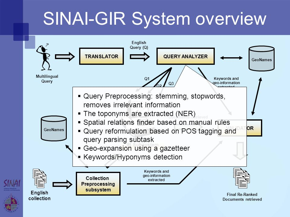 Multilingual Query English collection IR Subsystem GeoNames Final Re-Ranked Documents retrieved TRANSLATOR QUERY ANALYZER English Query (Q) Q1 Q2 Q3 C