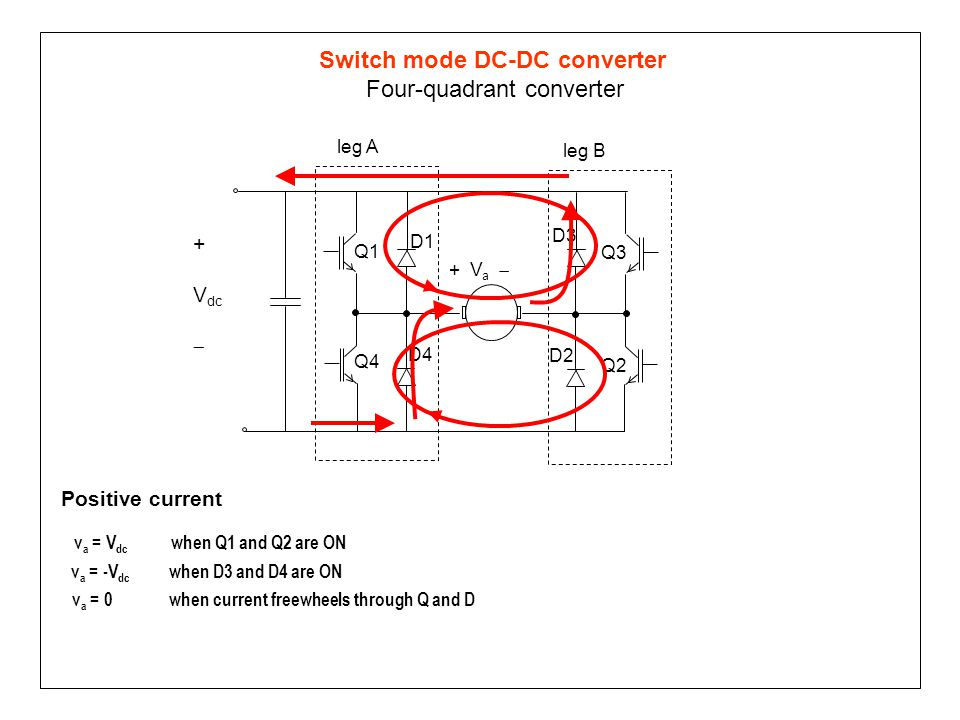Switch mode DC-DC converter Four-quadrant converter leg A leg B + V a  Q1 Q4 Q3 Q2 D1 D3 D2 D4 + V dc  v a = -V dc when D3 and D4 are ON v a = V dc