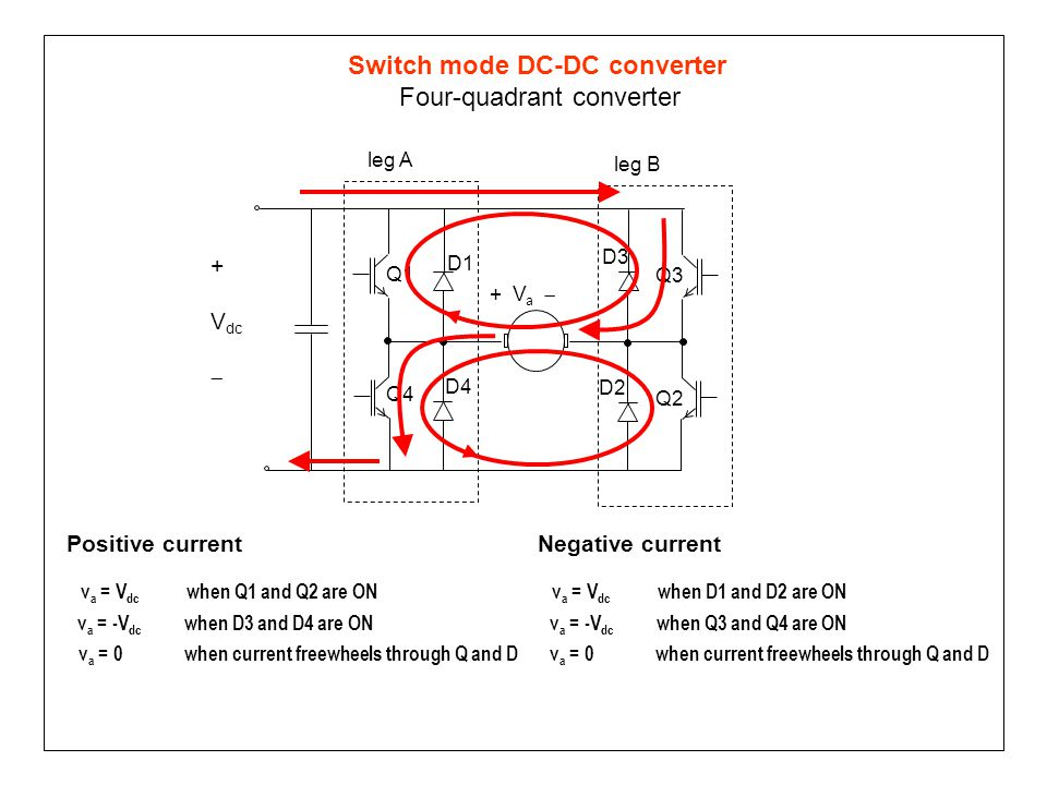 Switch mode DC-DC converter Four-quadrant converter v a = -V dc when D3 and D4 are ON v a = V dc when Q1 and Q2 are ON v a = 0 when current freewheels