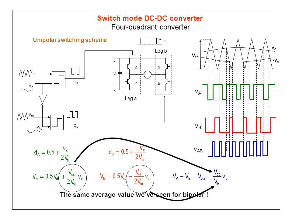 Switch mode DC-DC converter Four-quadrant converter Unipolar switching scheme + V dc − vcvc v tri qaqa V dc -v c v tri qbqb Leg a Leg b The same avera
