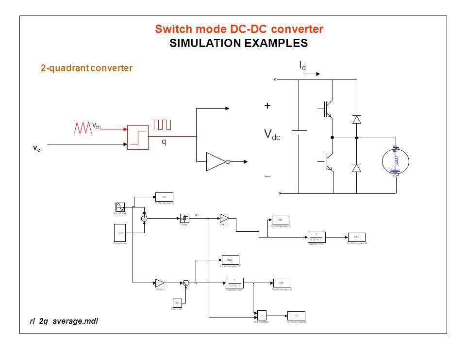 Switch mode DC-DC converter SIMULATION EXAMPLES + V dc  IdId vcvc v tri q 2-quadrant converter rl_2q_average.mdl