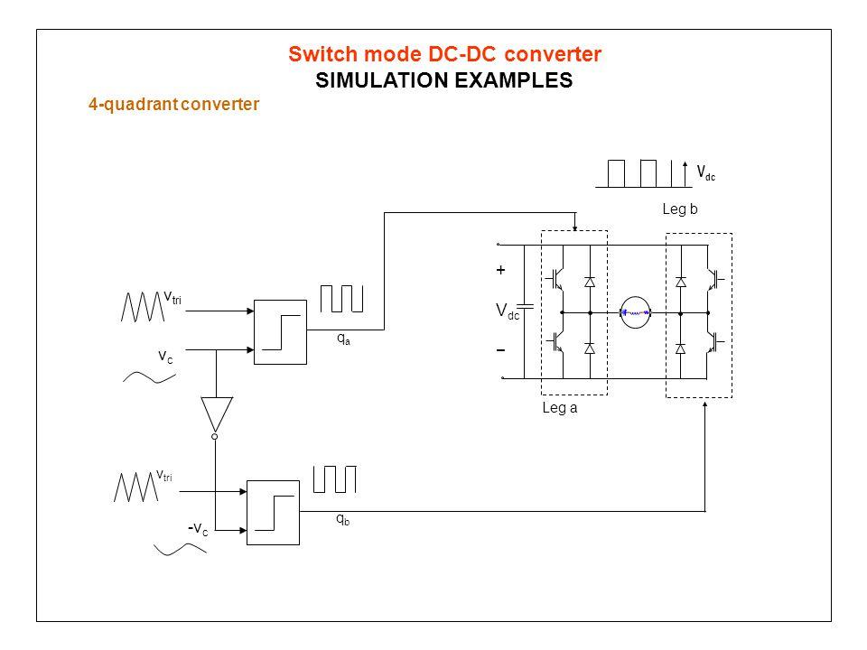 Switch mode DC-DC converter SIMULATION EXAMPLES 4-quadrant converter + V dc − vcvc v tri qaqa V dc -v c v tri qbqb Leg a Leg b