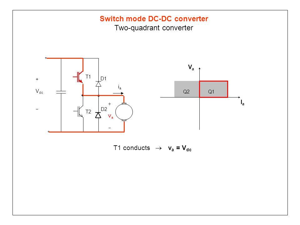 Switch mode DC-DC converter Two-quadrant converter T1 conducts  v a = V dc Q1Q2 VaVa IaIa T1 T2 D1 +Va-+Va- D2 iaia + V dc 