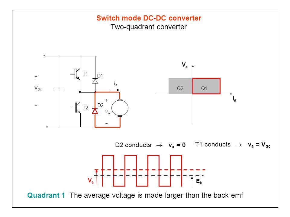 Switch mode DC-DC converter Two-quadrant converter Q1Q2 VaVa IaIa T1 T2 D1 +Va-+Va- D2 iaia + V dc  D2 conducts  v a = 0 VaVa EbEb T1 conducts  v