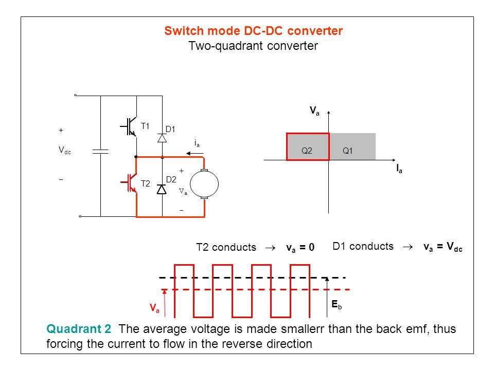 Switch mode DC-DC converter Two-quadrant converter Q1Q2 VaVa IaIa T1 T2 D1 +Va-+Va- D2 iaia + V dc  T2 conducts  v a = 0 VaVa EbEb D1 conducts  v