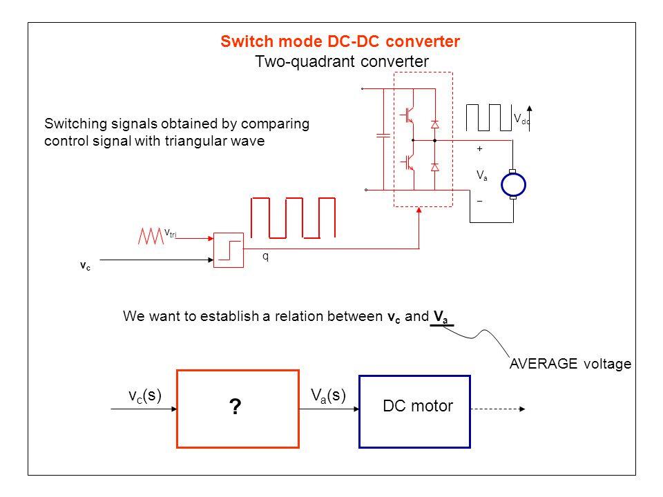 vcvc +Va−+Va− v tri V dc q Switching signals obtained by comparing control signal with triangular wave Switch mode DC-DC converter Two-quadrant conver