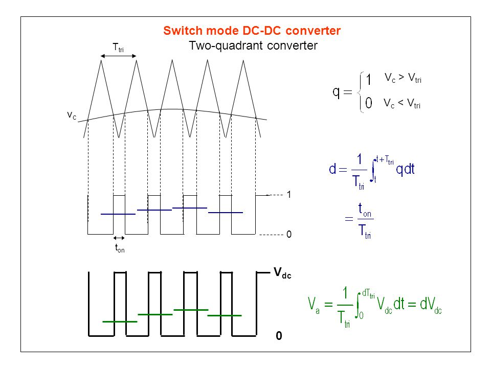V dc 0 T tri t on 0 1 V c > V tri V c < V tri vcvc Switch mode DC-DC converter Two-quadrant converter