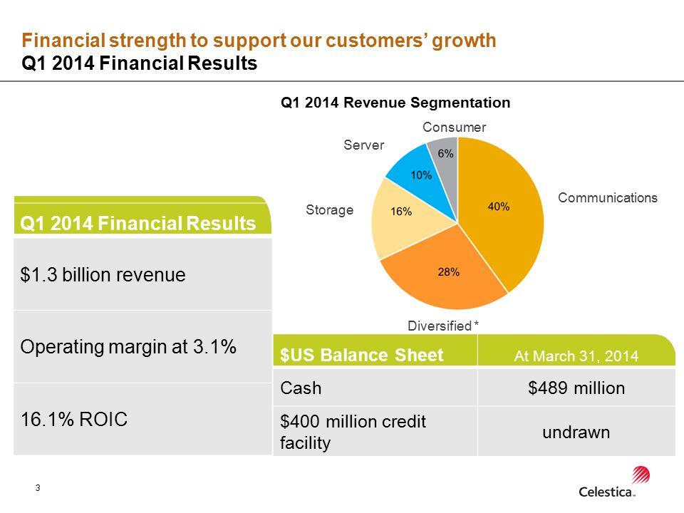 3 Q1 2014 Financial Results $1.3 billion revenue Operating margin at 3.1% 16.1% ROIC $US Balance Sheet At March 31, 2014 Cash$489 million $400 million