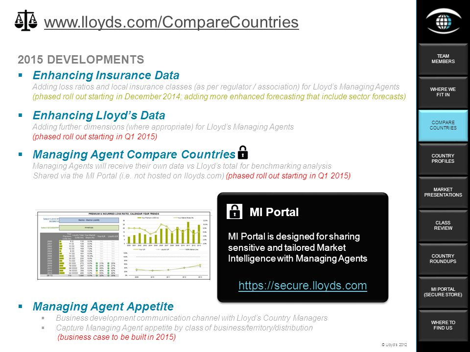 © Lloyd's 2012 2015 DEVELOPMENTS www.lloyds.com/CompareCountries  Enhancing Insurance Data Adding loss ratios and local insurance classes (as per reg