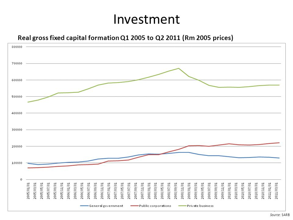 Investment Real gross fixed capital formation Q1 2005 to Q2 2011 (Rm 2005 prices) Source: SARB 6