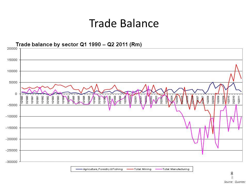 8 Source: Quantec Trade Balance 8 Trade balance by sector Q1 1990 – Q2 2011 (Rm)