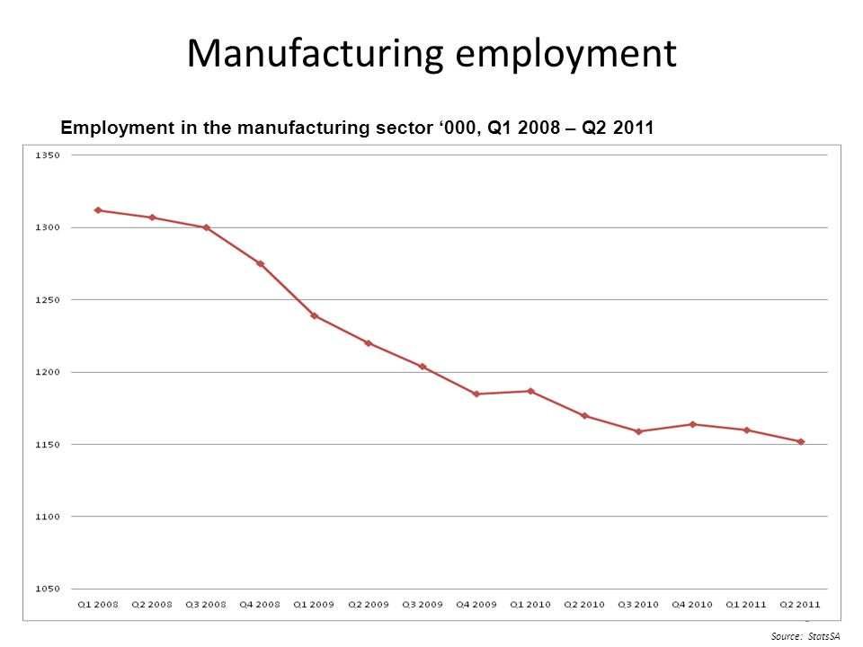 99 Manufacturing employment Source: StatsSA 9 Employment in the manufacturing sector '000, Q1 2008 – Q2 2011