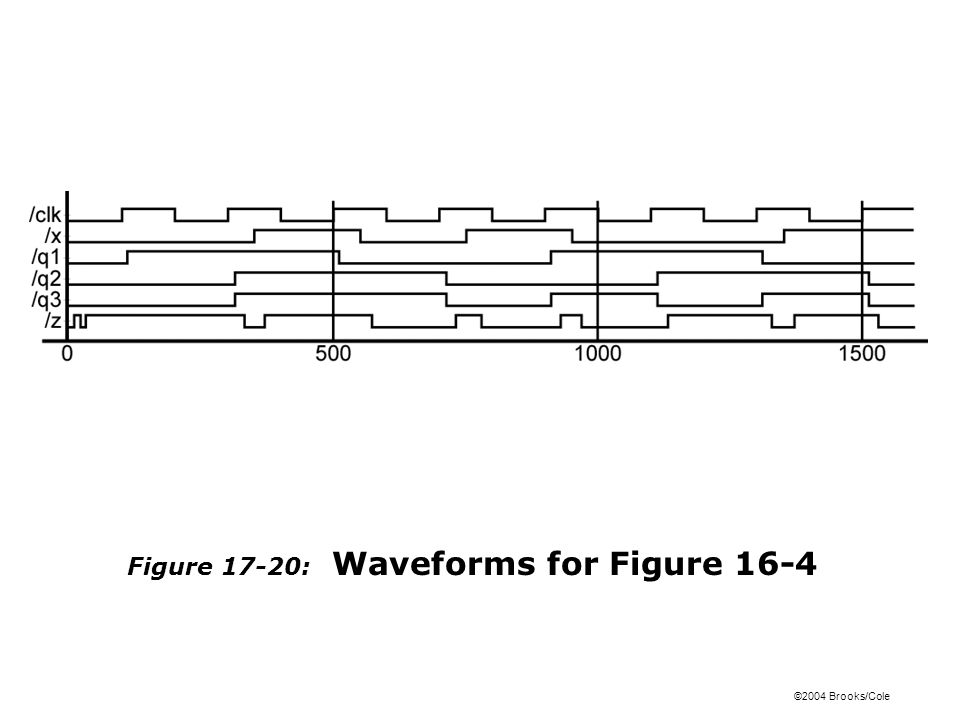 ©2004 Brooks/Cole Figure 17-20: Waveforms for Figure 16-4