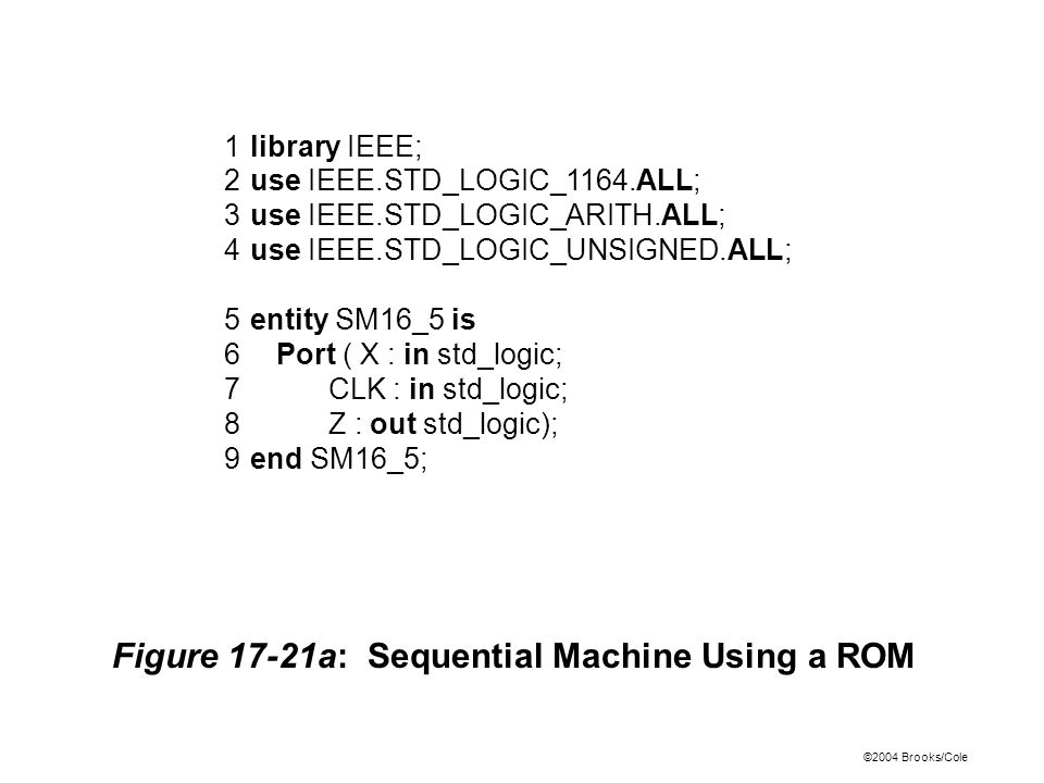 ©2004 Brooks/Cole Figure 17-21a: Sequential Machine Using a ROM 1library IEEE; 2use IEEE.STD_LOGIC_1164.ALL; 3use IEEE.STD_LOGIC_ARITH.ALL; 4use IEEE.STD_LOGIC_UNSIGNED.ALL; 5entity SM16_5 is 6Port ( X : in std_logic; 7CLK : in std_logic; 8Z : out std_logic); 9end SM16_5;