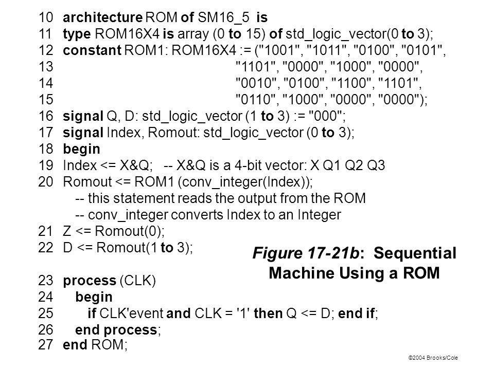 ©2004 Brooks/Cole 10architecture ROM of SM16_5 is 11type ROM16X4 is array (0 to 15) of std_logic_vector(0 to 3); 12constant ROM1: ROM16X4 := ( 1001 , 1011 , 0100 , 0101 , 13 1101 , 0000 , 1000 , 0000 , 14 0010 , 0100 , 1100 , 1101 , 15 0110 , 1000 , 0000 , 0000 ); 16signal Q, D: std_logic_vector (1 to 3) := 000 ; 17signal Index, Romout: std_logic_vector (0 to 3); 18begin 19Index <= X&Q; -- X&Q is a 4-bit vector: X Q1 Q2 Q3 20Romout <= ROM1 (conv_integer(Index)); -- this statement reads the output from the ROM -- conv_integer converts Index to an Integer 21Z <= Romout(0); 22D <= Romout(1 to 3); 23process (CLK) 24begin 25if CLK event and CLK = 1 then Q <= D; end if; 26end process; Figure 17-21b: Sequential Machine Using a ROM 27end ROM;