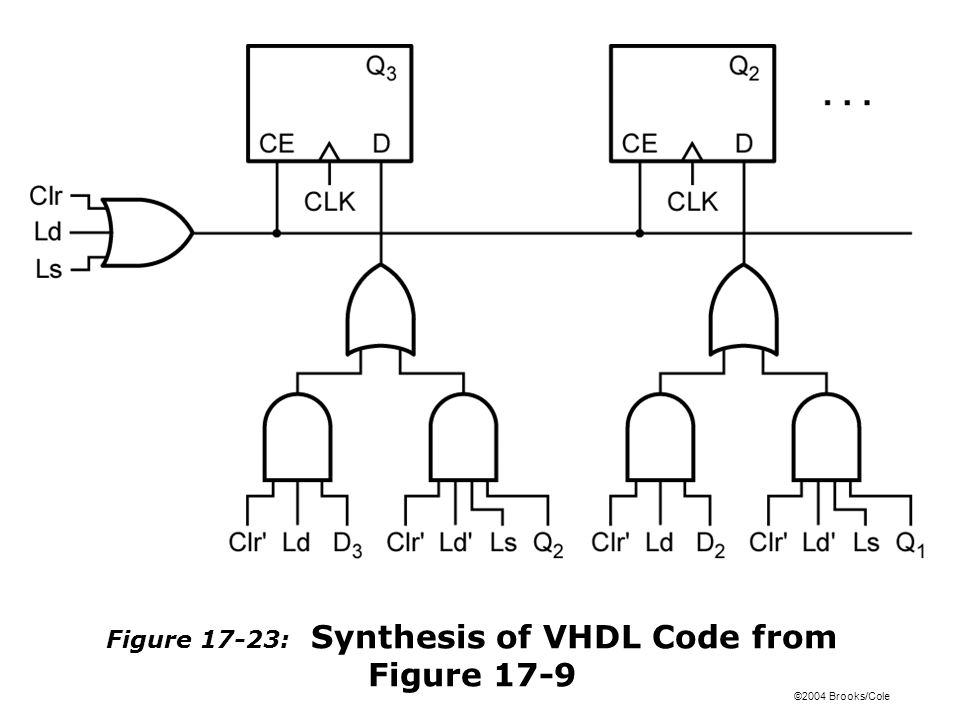 ©2004 Brooks/Cole Figure 17-23: Synthesis of VHDL Code from Figure 17-9