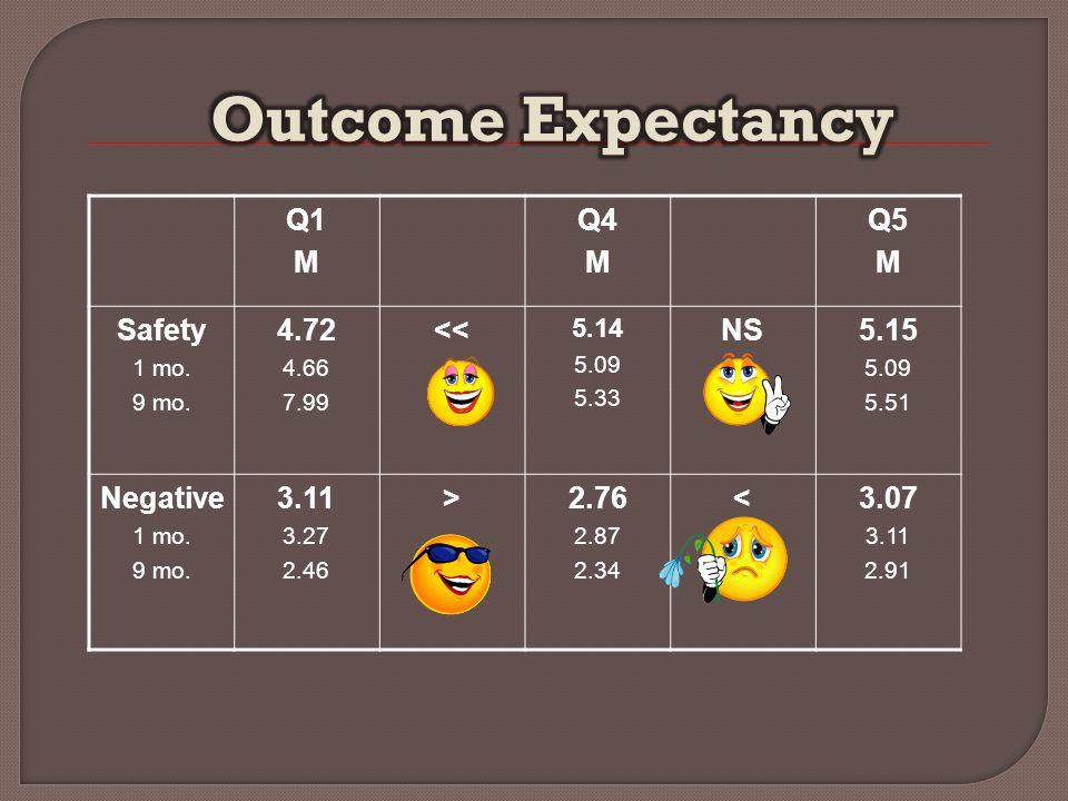 Q1 M Q4 M Q5 M Safety 1 mo. 9 mo. 4.72 4.66 7.99 << 5.14 5.09 5.33 NS5.15 5.09 5.51 Negative 1 mo.