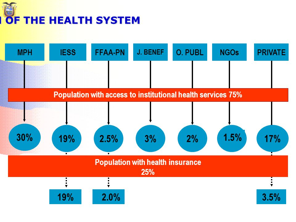FRAGMENTATION OF THE HEALTH SYSTEM MPHIESSFFAA-PN J.